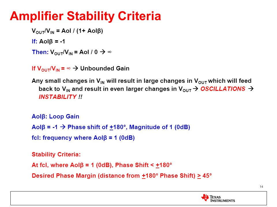 14 Amplifier Stability Criteria V OUT /V IN = Aol / (1+ Aolβ) If: Aolβ = -1 Then: V OUT /V IN = Aol / 0 If V OUT /V IN = Unbounded Gain Any small chan