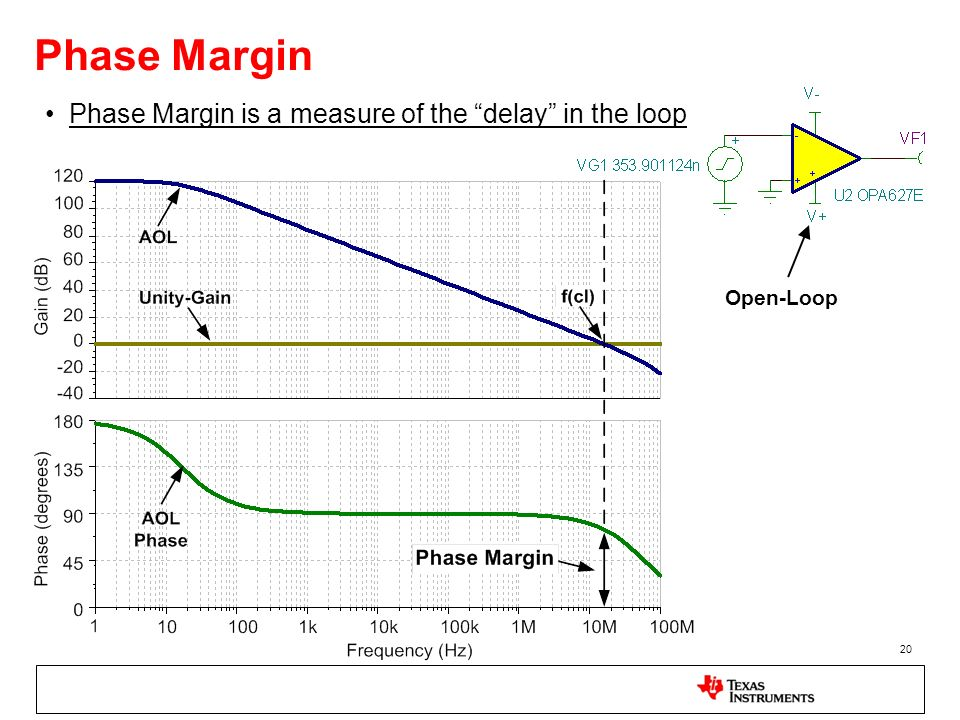 20 Phase Margin Phase Margin is a measure of the delay in the loop Open-Loop