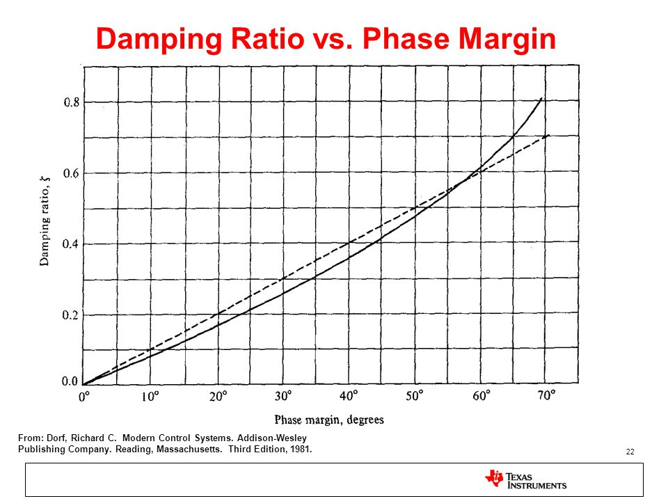 22 Damping Ratio vs. Phase Margin From: Dorf, Richard C. Modern Control Systems. Addison-Wesley Publishing Company. Reading, Massachusetts. Third Edit