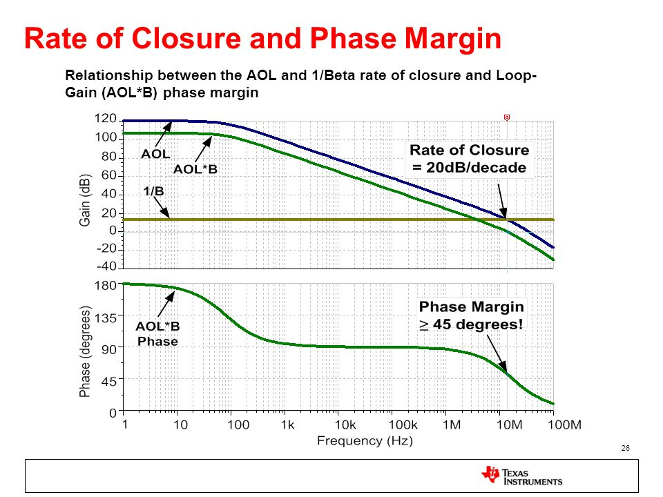 26 Rate of Closure and Phase Margin Relationship between the AOL and 1/Beta rate of closure and Loop- Gain (AOL*B) phase margin