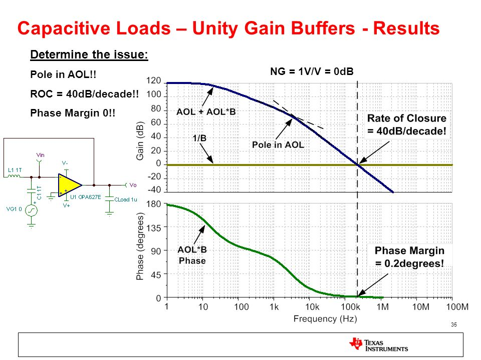 35 Capacitive Loads – Unity Gain Buffers - Results Determine the issue: Pole in AOL!! ROC = 40dB/decade!! Phase Margin 0!! NG = 1V/V = 0dB