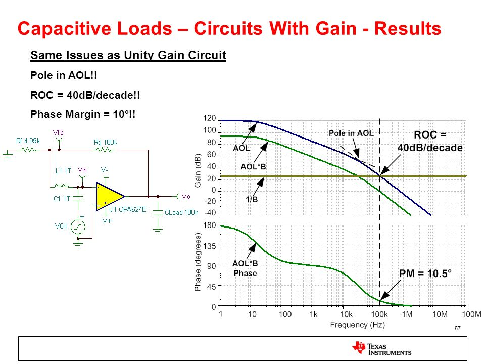 57 Capacitive Loads – Circuits With Gain - Results Same Issues as Unity Gain Circuit Pole in AOL!! ROC = 40dB/decade!! Phase Margin = 10°!!