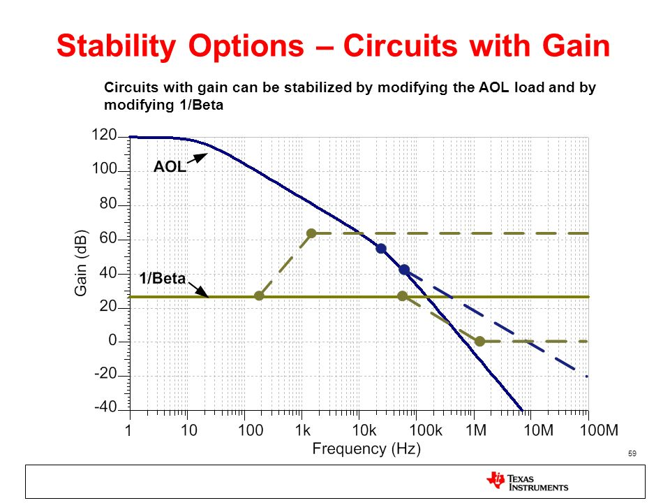 59 Stability Options – Circuits with Gain Circuits with gain can be stabilized by modifying the AOL load and by modifying 1/Beta