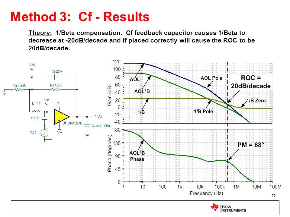 79 Method 3: Cf - Results Theory: 1/Beta compensation. Cf feedback capacitor causes 1/Beta to decrease at -20dB/decade and if placed correctly will ca