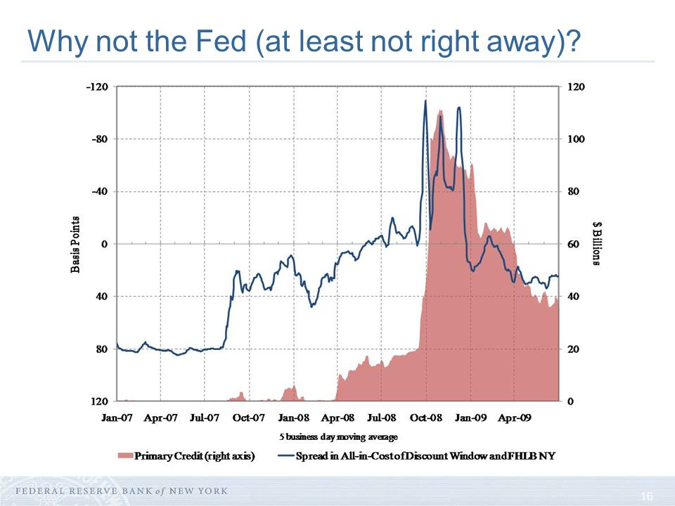 16 Why not the Fed (at least not right away).