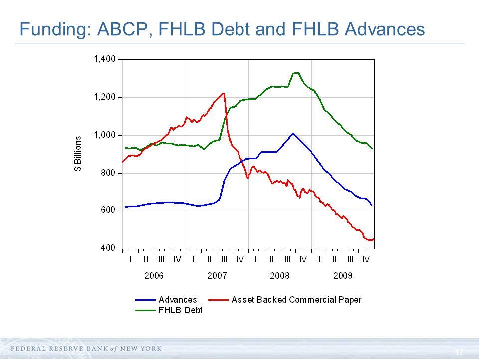 17 Funding: ABCP, FHLB Debt and FHLB Advances