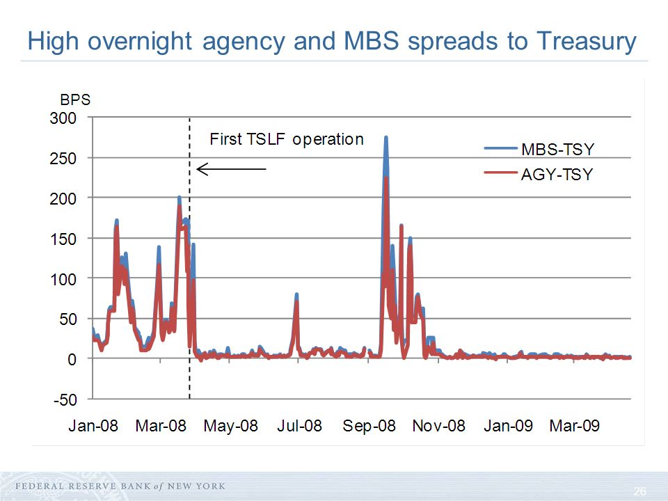 26 High overnight agency and MBS spreads to Treasury Source: Bloomberg