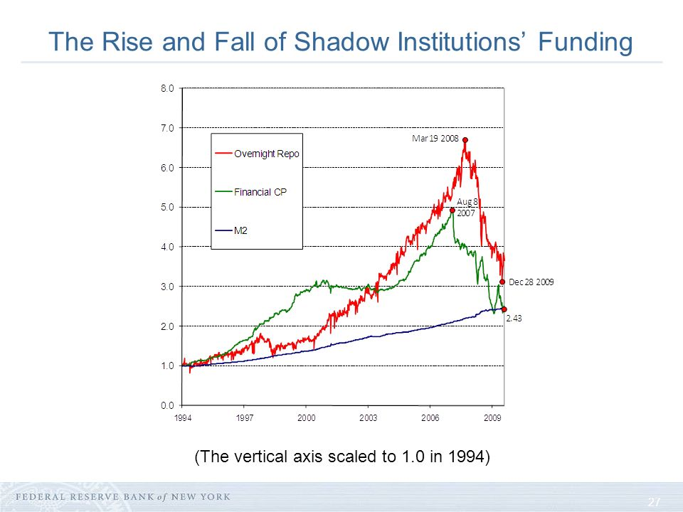 27 The Rise and Fall of Shadow Institutions Funding (The vertical axis scaled to 1.0 in 1994)