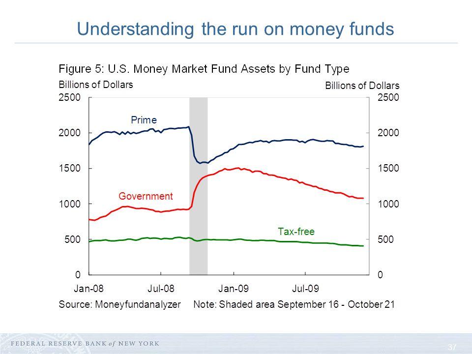 37 Understanding the run on money funds