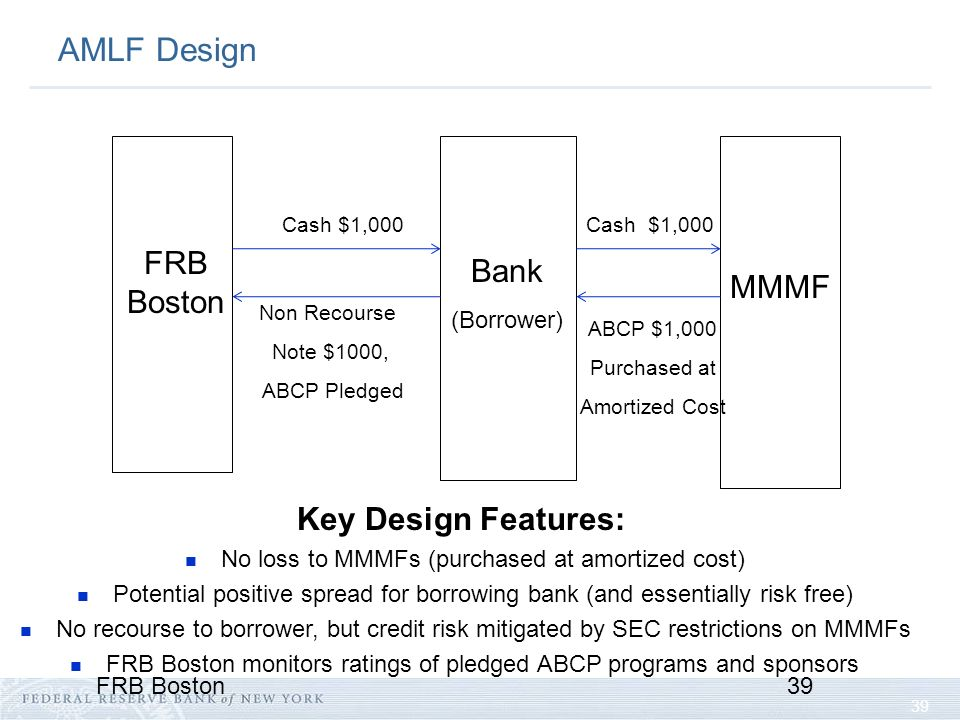 39 FRB Boston39 AMLF Design Bank (Borrower) Cash $1,000 ABCP $1,000 Purchased at Amortized Cost FRB Boston MMMF Cash $1,000 Non Recourse Note $1000, ABCP Pledged Key Design Features: No loss to MMMFs (purchased at amortized cost) Potential positive spread for borrowing bank (and essentially risk free) No recourse to borrower, but credit risk mitigated by SEC restrictions on MMMFs FRB Boston monitors ratings of pledged ABCP programs and sponsors
