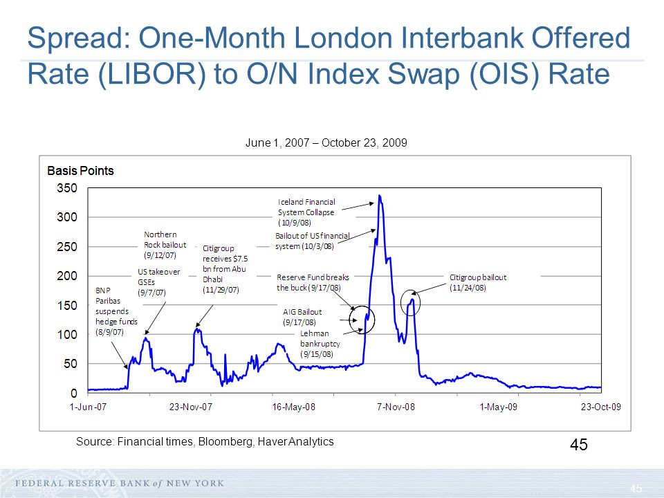 45 Spread: One-Month London Interbank Offered Rate (LIBOR) to O/N Index Swap (OIS) Rate 45 June 1, 2007 – October 23, 2009 Source: Financial times, Bloomberg, Haver Analytics