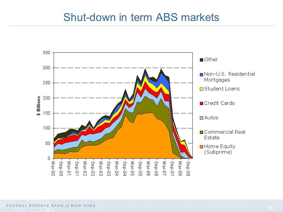 48 Shut-down in term ABS markets