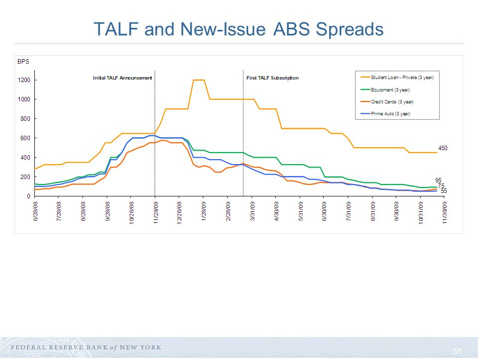 51 TALF and New-Issue ABS Spreads