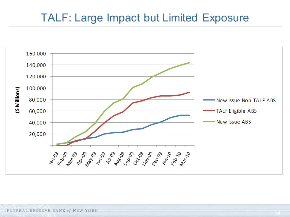 54 TALF: Large Impact but Limited Exposure