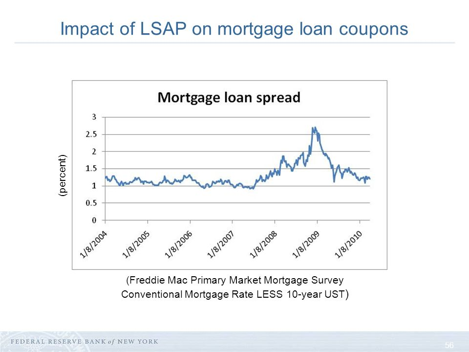 56 Impact of LSAP on mortgage loan coupons (percent) (Freddie Mac Primary Market Mortgage Survey Conventional Mortgage Rate LESS 10-year UST )