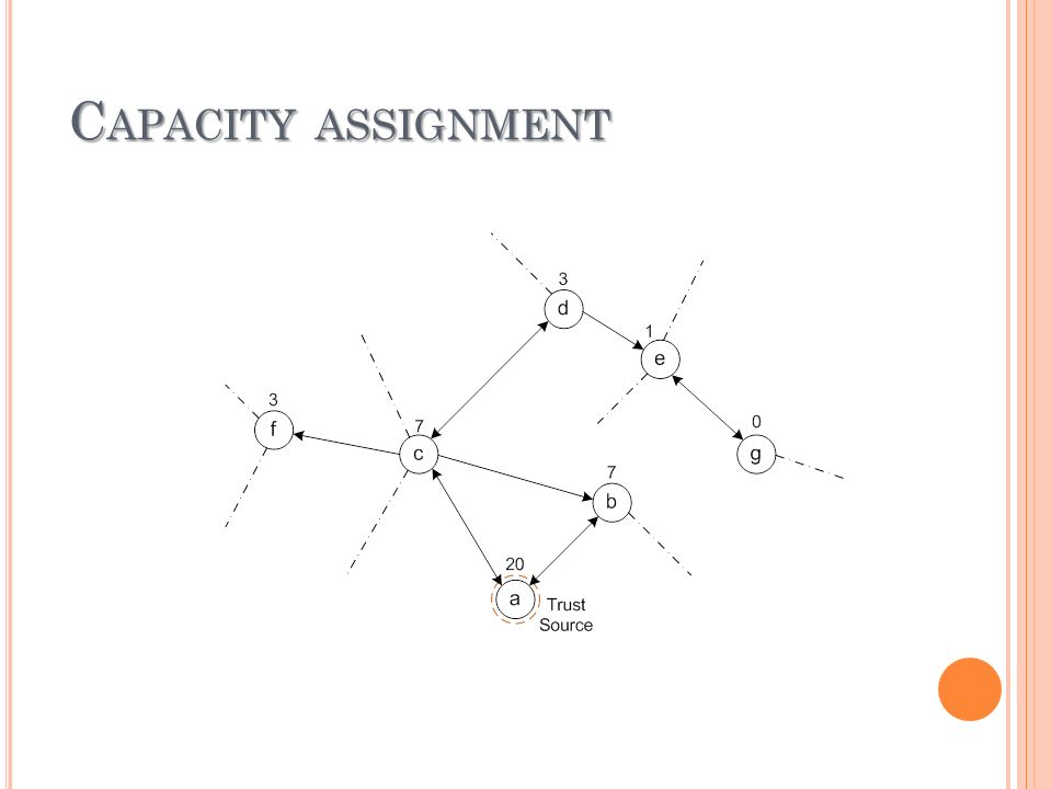 C APACITY ASSIGNMENT