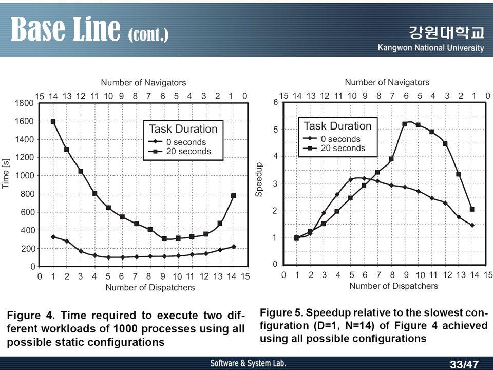 33/47 Base Line (cont.)