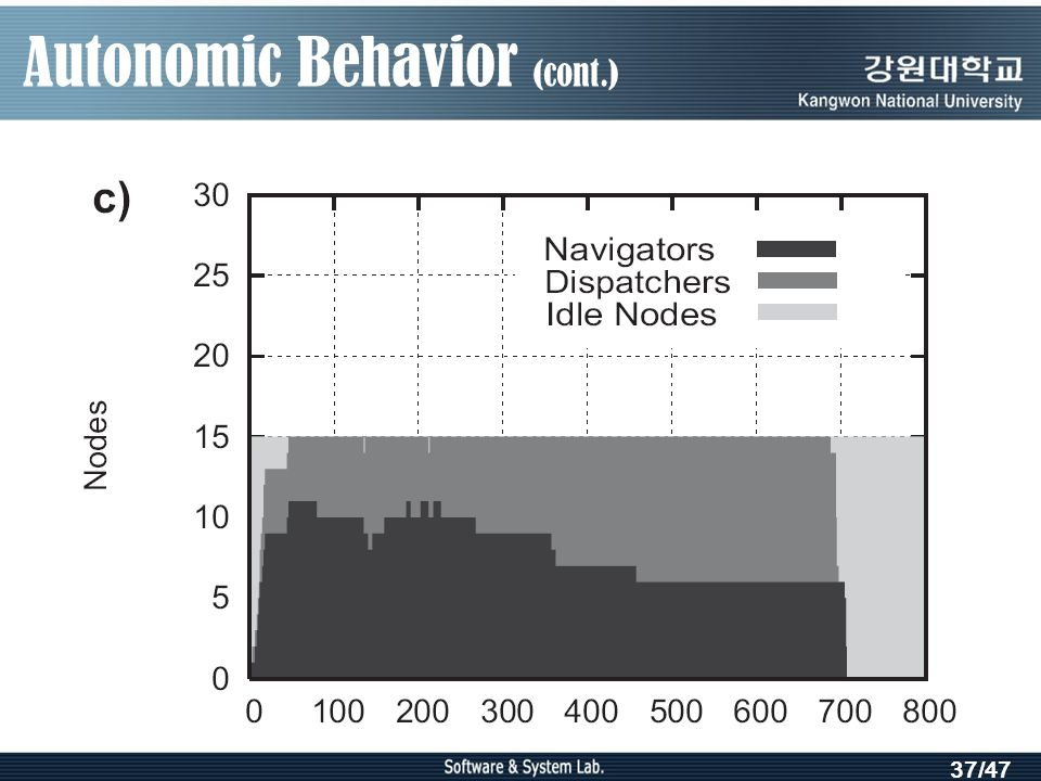 37/47 Autonomic Behavior (cont.)