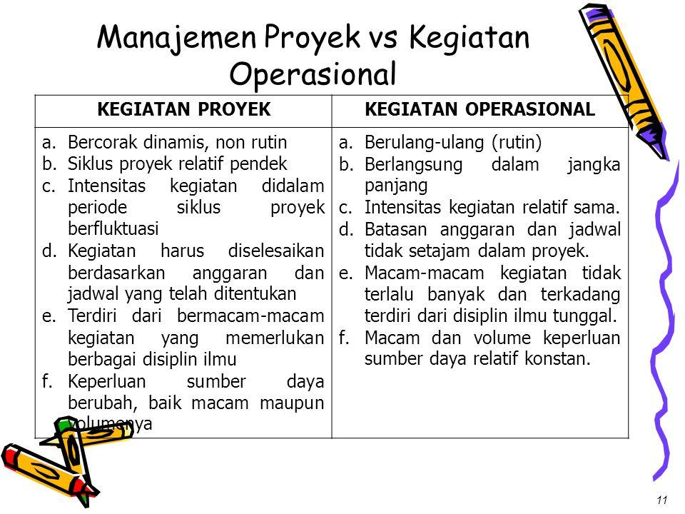 11 Manajemen Proyek vs Kegiatan Operasional KEGIATAN PROYEKKEGIATAN OPERASIONAL a.Bercorak dinamis, non rutin b.Siklus proyek relatif pendek c.Intensi