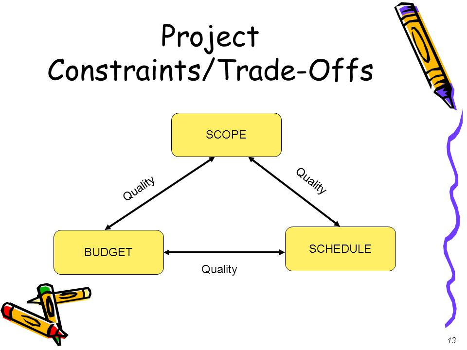 13 Project Constraints/Trade-Offs SCOPE BUDGET SCHEDULE Quality