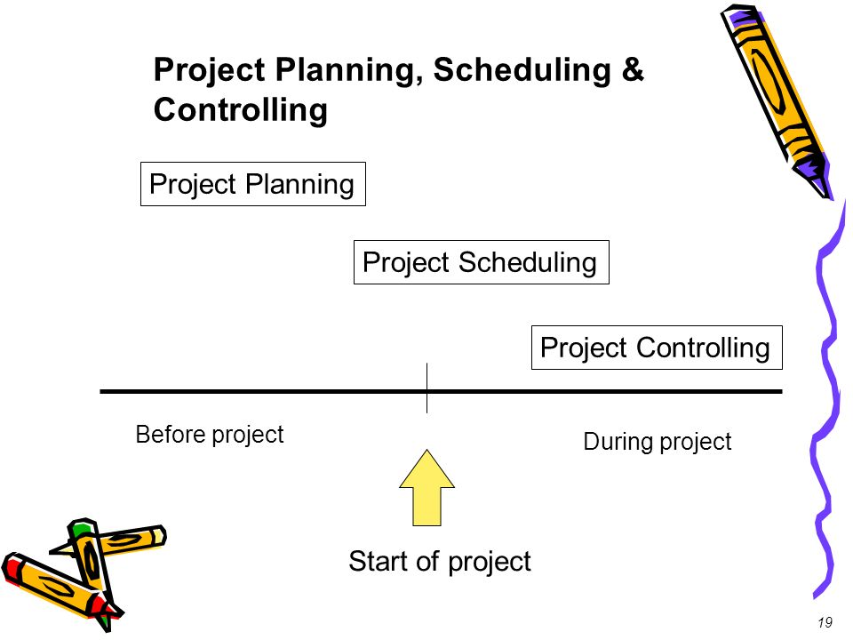 19 Start of project Before project During project Project Planning Project Scheduling Project Controlling Project Planning, Scheduling & Controlling
