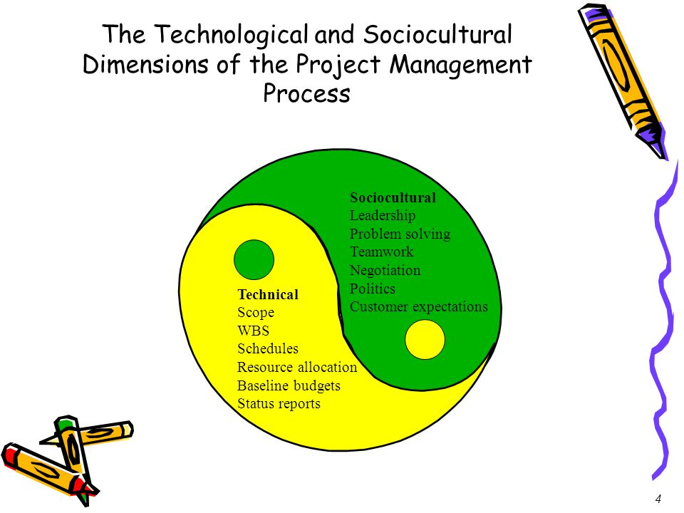 4 The Technological and Sociocultural Dimensions of the Project Management Process Sociocultural Leadership Problem solving Teamwork Negotiation Polit