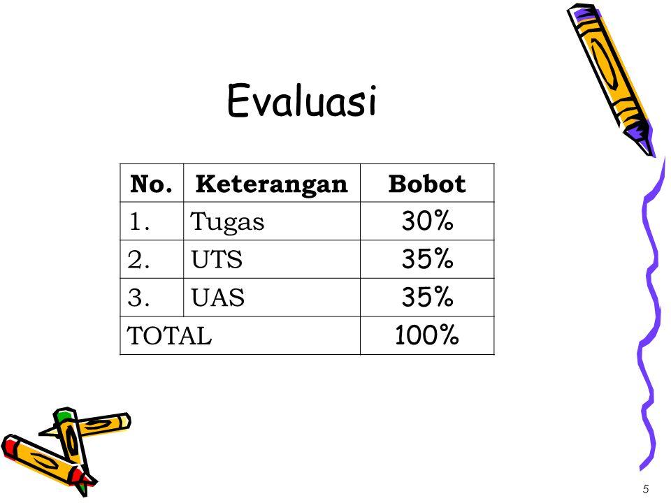 5 Evaluasi No.KeteranganBobot 1.Tugas 30% 2.UTS 35% 3.UAS 35% TOTAL 100%