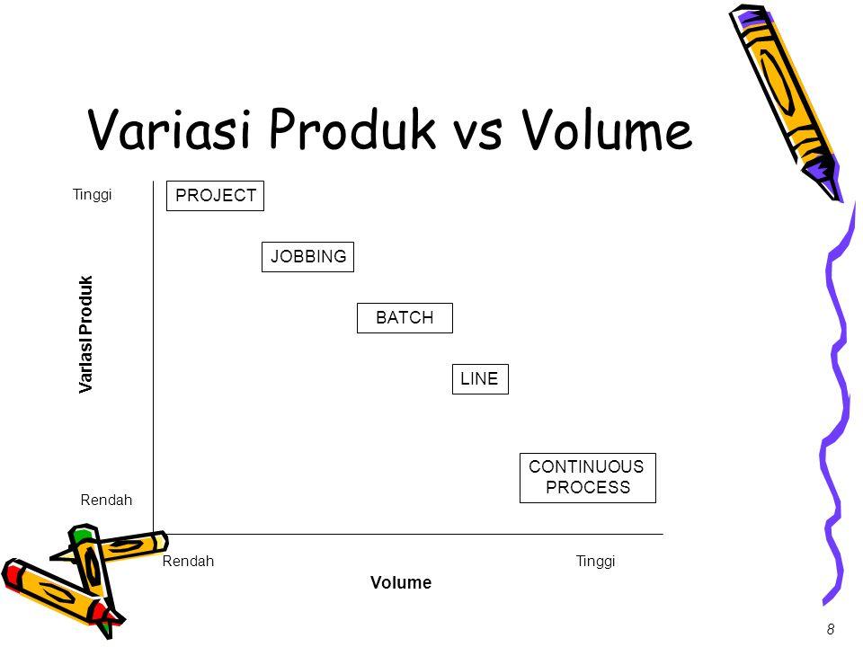 8 Variasi Produk vs Volume Volume Variasi Produk RendahTinggi Rendah Tinggi PROJECT JOBBING BATCH LINE CONTINUOUS PROCESS