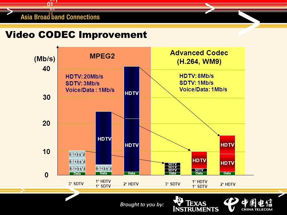 Video CODEC Improvement 10 20 40 SDTV Data SDTV Data HDTV (Mb/s) 30 Data HDTV MPEG2 Advanced Codec (H.264, WM9) 0 3* SDTV 1* HDTV 1* SDTV 2* HDTV Data SDTV HDTV Data HDTV SDTV Data 3* SDTV 1* HDTV 1* SDTV 2* HDTV HDTV: 8Mb/s SDTV: 1Mb/s Voice/Data: 1Mb/s HDTV: 20Mb/s SDTV: 3Mb/s Voice/Data : 1Mb/s