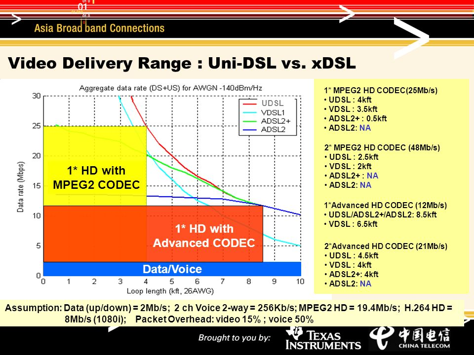 UDSL Video Delivery Range : Uni-DSL vs.