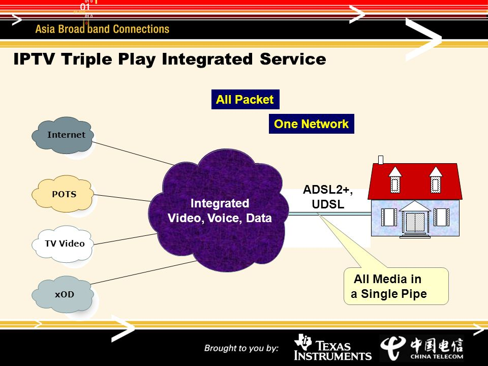 IPTV Triple Play Integrated Service Internet POTS TV Video xOD ADSL2+, UDSL Integrated Video, Voice, Data All Media in a Single Pipe All Packet One Ne