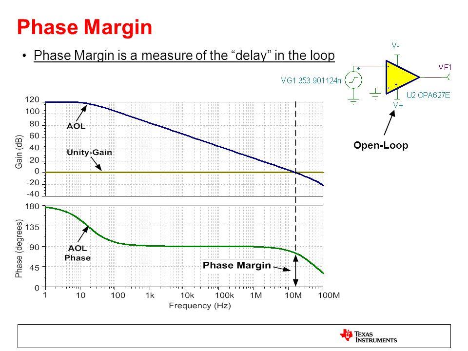 Phase Margin Phase Margin is a measure of the delay in the loop Open-Loop
