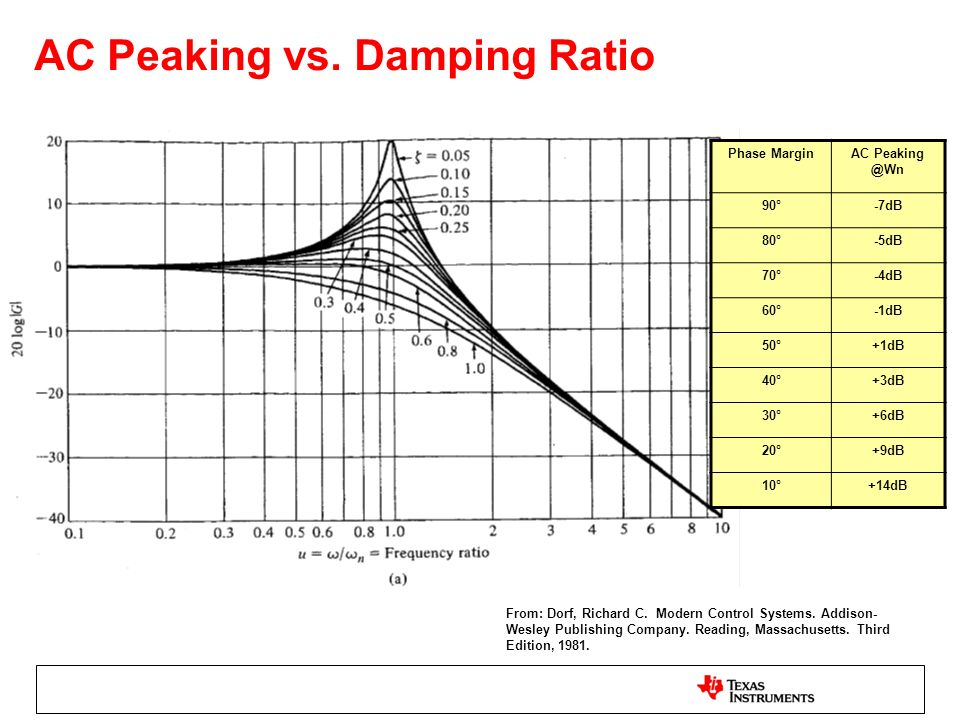 AC Peaking vs. Damping Ratio From: Dorf, Richard C. Modern Control Systems. Addison- Wesley Publishing Company. Reading, Massachusetts. Third Edition,