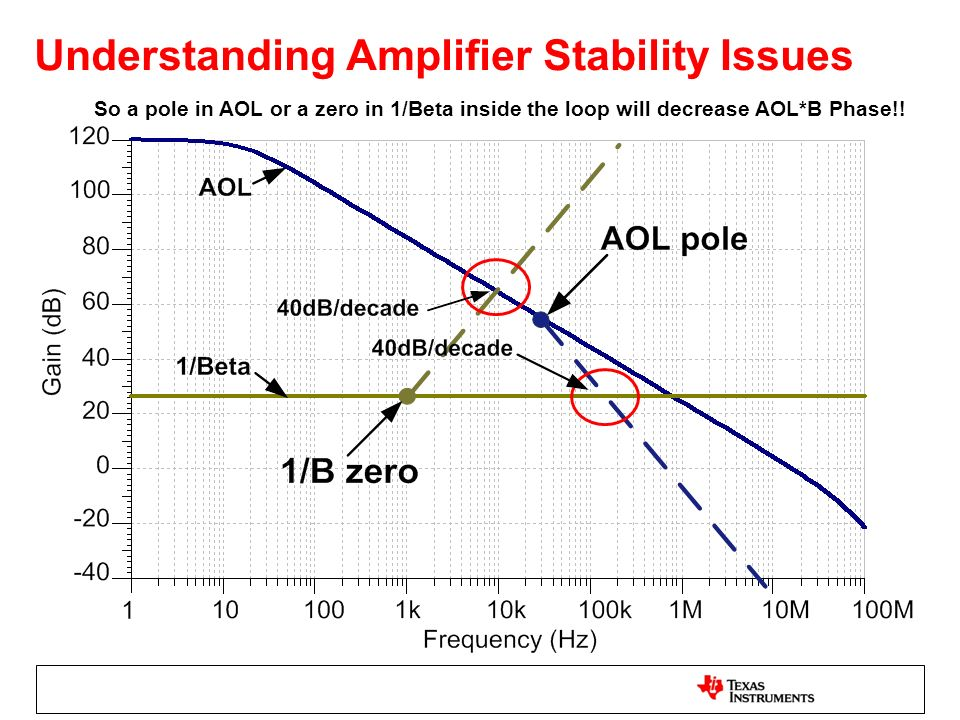 Understanding Amplifier Stability Issues So a pole in AOL or a zero in 1/Beta inside the loop will decrease AOL*B Phase!!