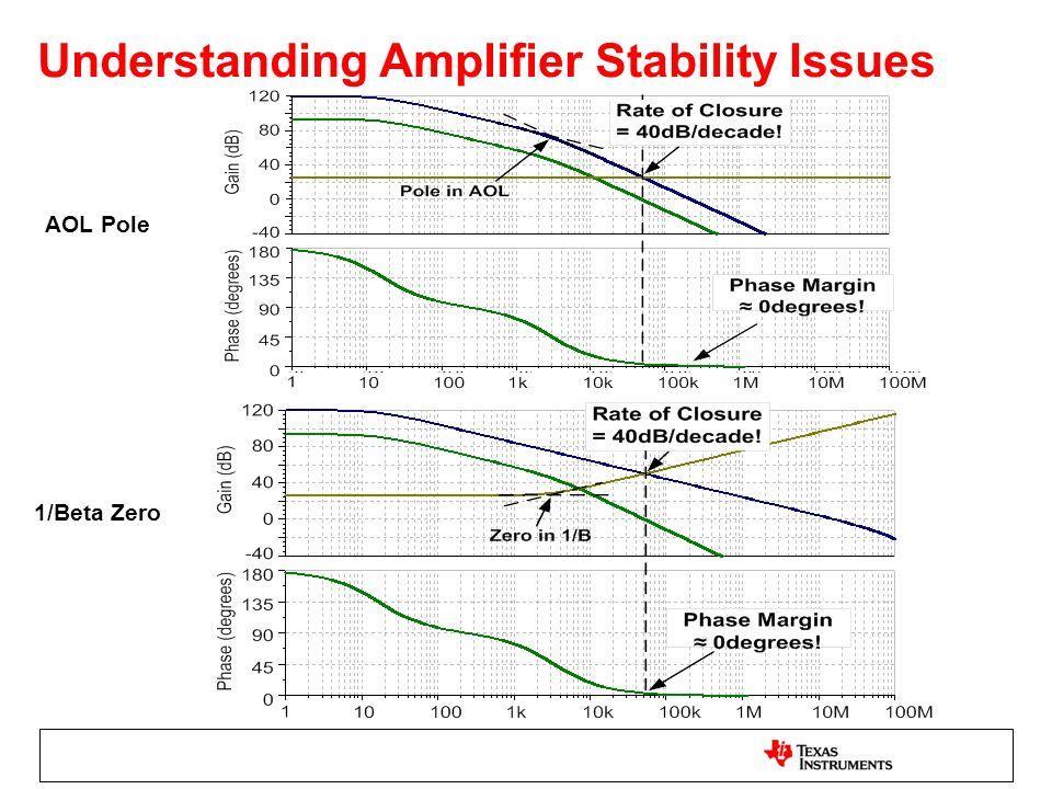 Understanding Amplifier Stability Issues AOL Pole 1/Beta Zero