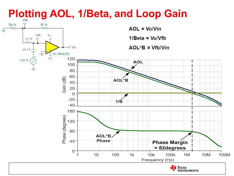 Plotting AOL, 1/Beta, and Loop Gain AOL = Vo/Vin 1/Beta = Vo/Vfb AOL*B = Vfb/Vin