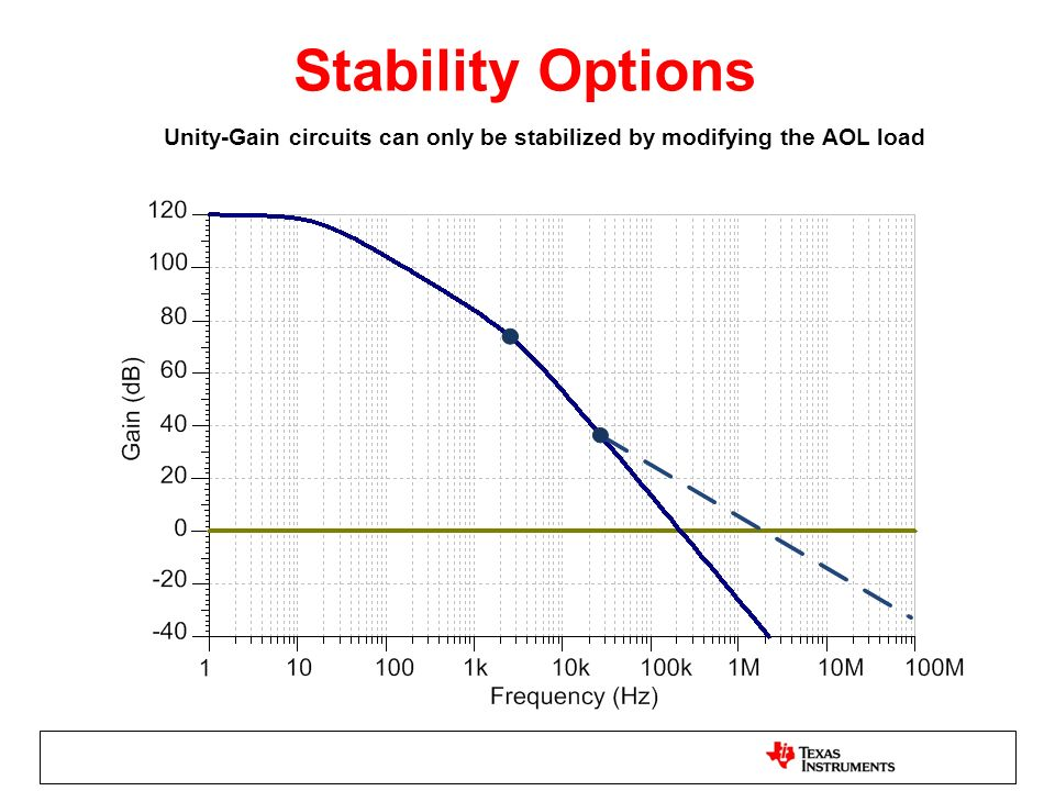 Unity-Gain circuits can only be stabilized by modifying the AOL load Stability Options