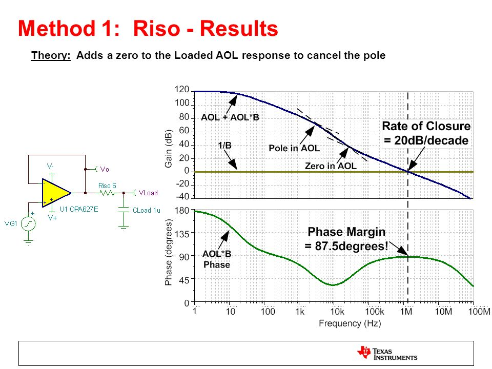 Method 1: Riso - Results Theory: Adds a zero to the Loaded AOL response to cancel the pole
