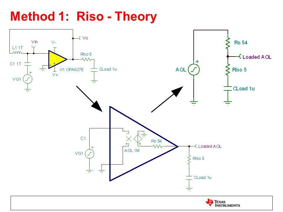 Method 1: Riso - Theory