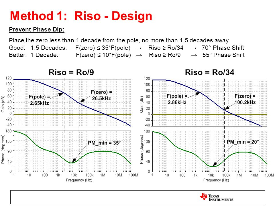 Method 1: Riso - Design Prevent Phase Dip: Place the zero less than 1 decade from the pole, no more than 1.5 decades away Good: 1.5 Decades: F(zero) 3