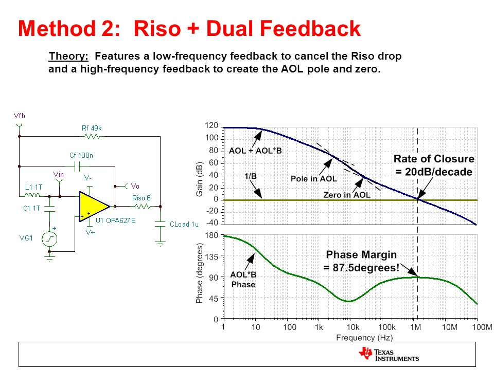 Theory: Features a low-frequency feedback to cancel the Riso drop and a high-frequency feedback to create the AOL pole and zero.