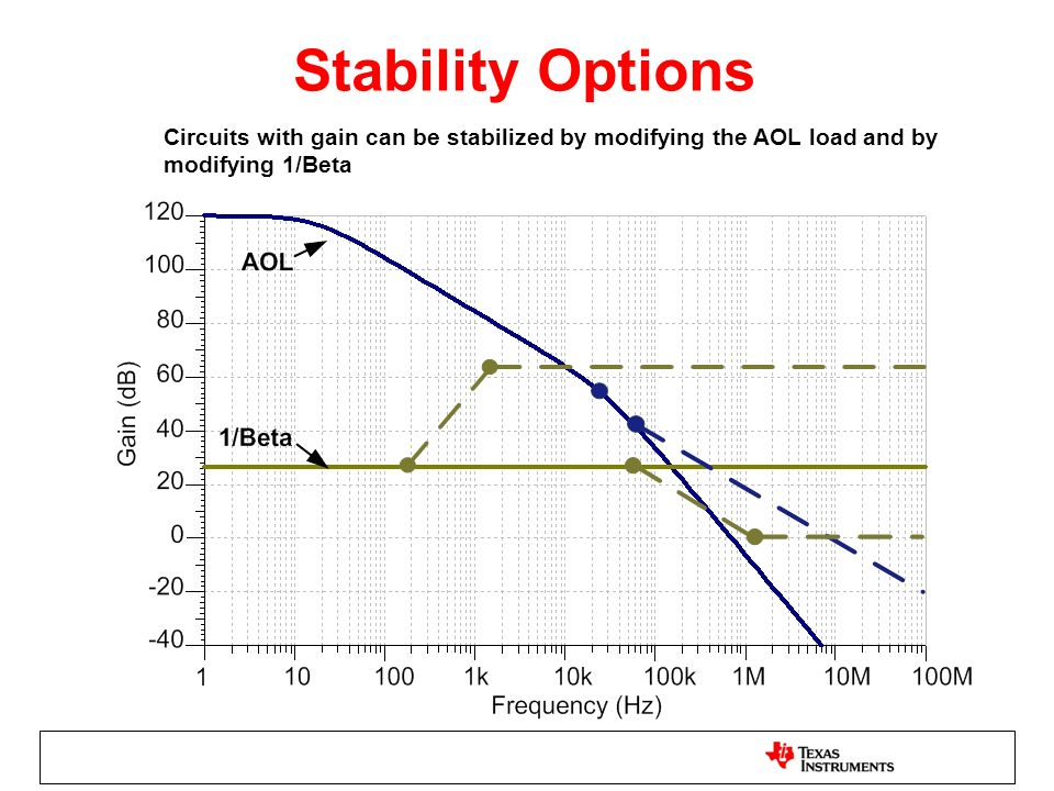 Stability Options Circuits with gain can be stabilized by modifying the AOL load and by modifying 1/Beta