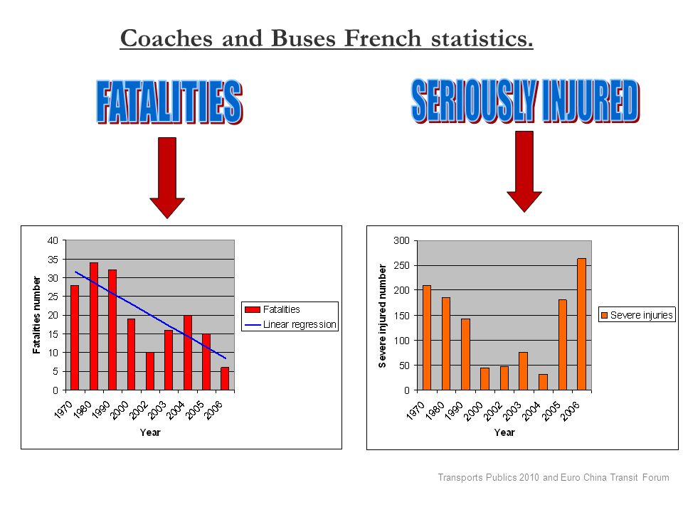 Transports Publics 2010 and Euro China Transit Forum Coaches and Buses French statistics.