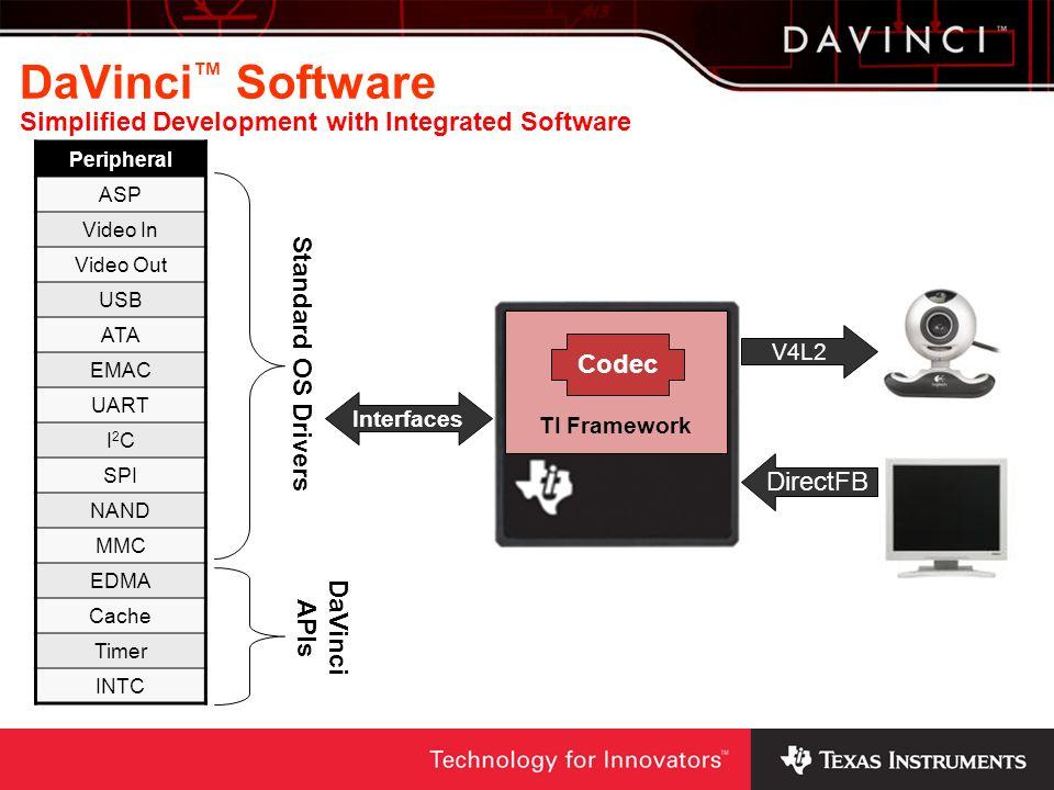 Peripheral ASP Video In Video Out USB ATA EMAC UART I2CI2C SPI NAND MMC EDMA Cache Timer INTC Standard OS Drivers Interfaces DaVinci APIs TI Framework Codec V4L2 DirectFB DaVinci Software Simplified Development with Integrated Software