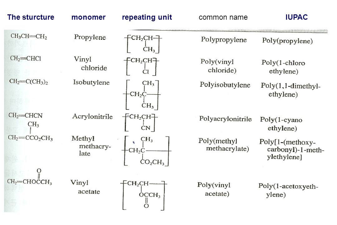 The sturcture monomer repeating unit common name IUPAC