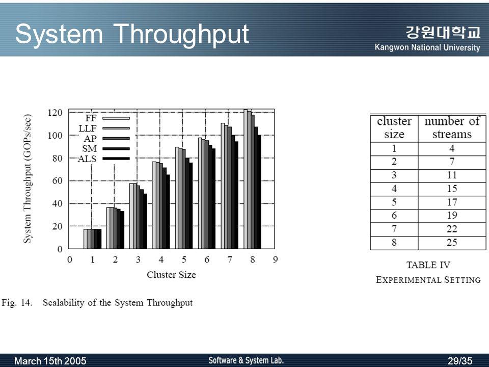 March 15th 200529/35 System Throughput