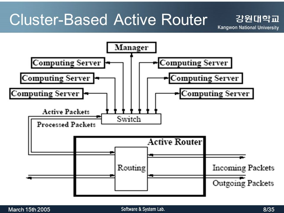 March 15th 20058/35 Cluster-Based Active Router