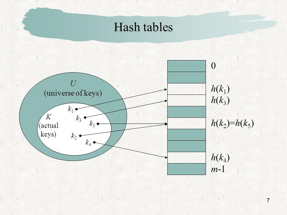 7 Hash tables U (universe of keys) k1k1 k2k2 k3k3 k4k4 0 h(k 1 ) h(k 3 ) h(k 2 )=h(k 5 ) h(k 4 ) m-1 k5k5 K (actual keys)