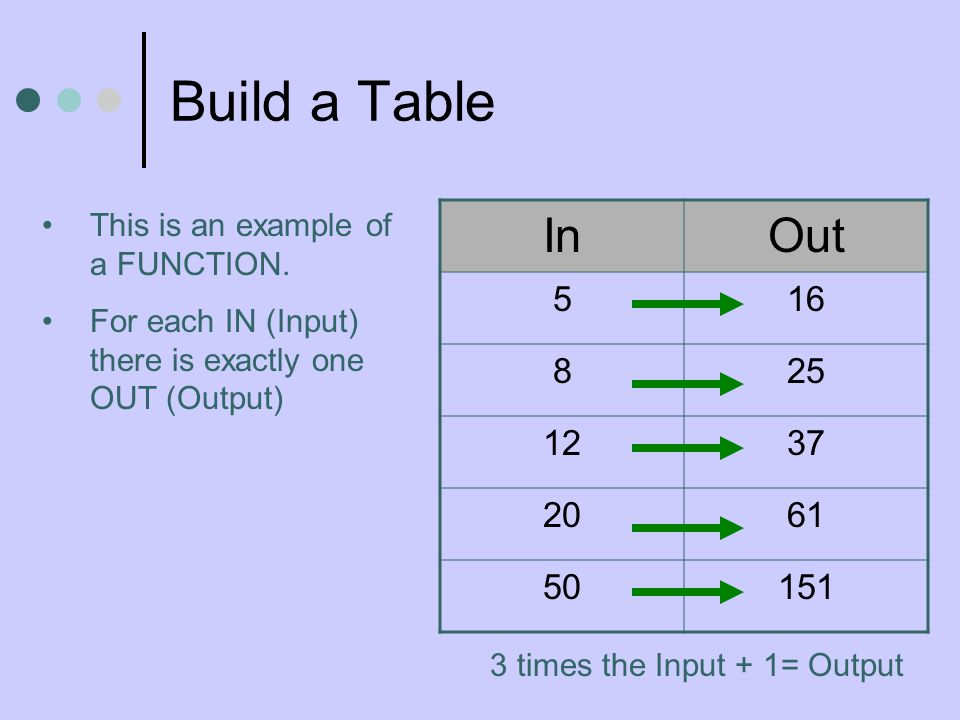 Build a Table InOut 516 825 1237 2061 50151 This is an example of a FUNCTION. For each IN (Input) there is exactly one OUT (Output) 3 times the Input