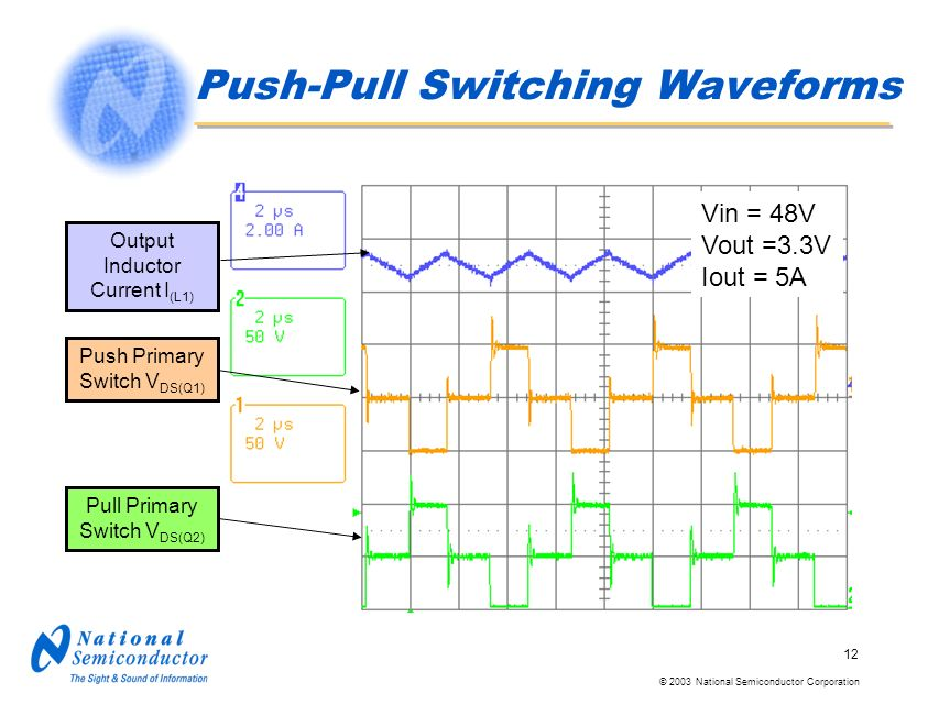 © 2003 National Semiconductor Corporation 12 Push-Pull Switching Waveforms Vin = 48V Vout =3.3V Iout = 5A Output Inductor Current I (L1) Push Primary